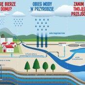 Wiesz skąd się bierze woda w twoim domu?