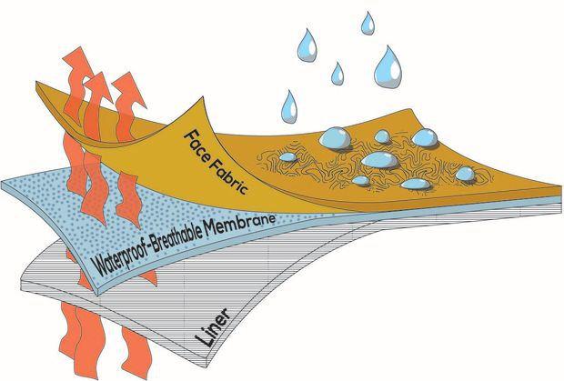 wodne skarpy