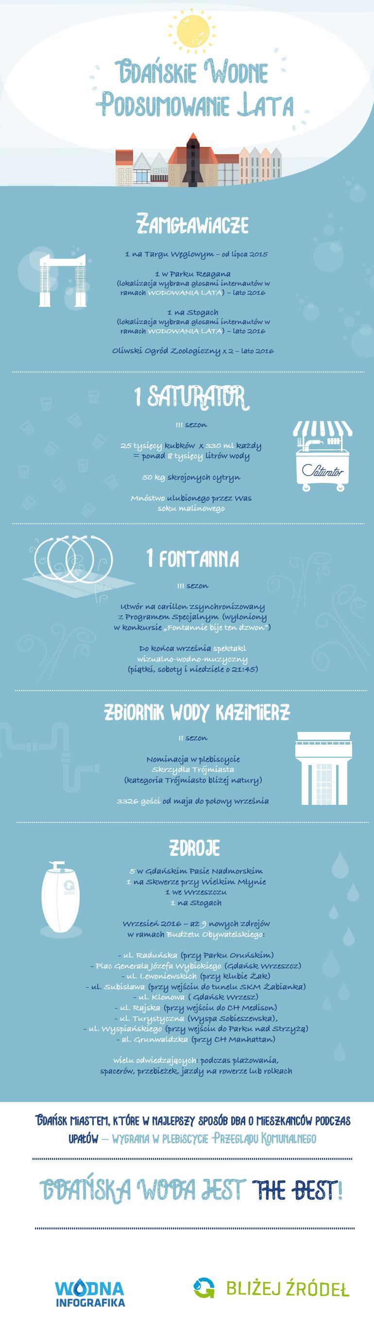 podsumowanie-lata_infografika