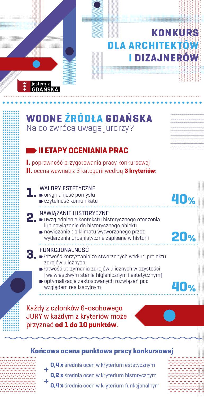 infografika-kryteria-oceny
